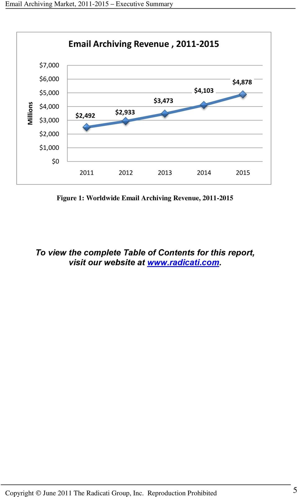 Figure 1: Worldwide Email Archiving Revenue, 2011-2015 To view the complete Table of Contents for this