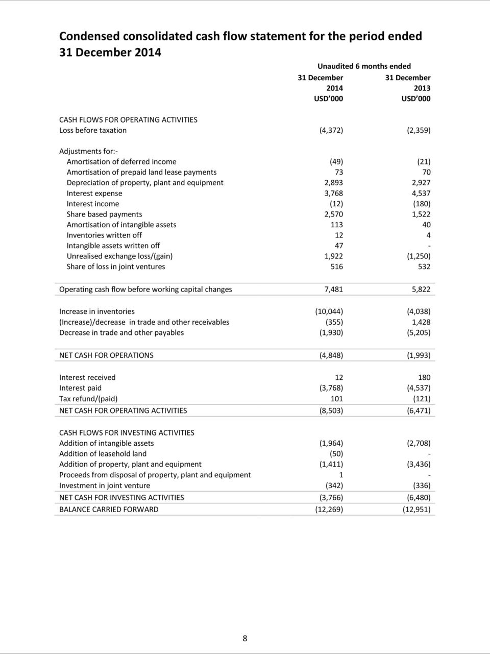 expense 3,768 4,537 Interest income (12) (180) Share based payments 2,570 1,522 Amortisation of intangible assets 113 40 Inventories written off 12 4 Intangible assets written off 47 - Unrealised