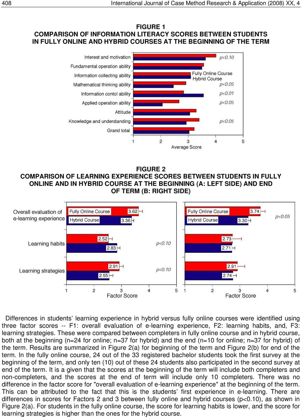 students learning experience in hybrid versus fully online courses were identified using three factor scores -- F1: overall evaluation of e-learning experience, F2: learning habits, and, F3: learning