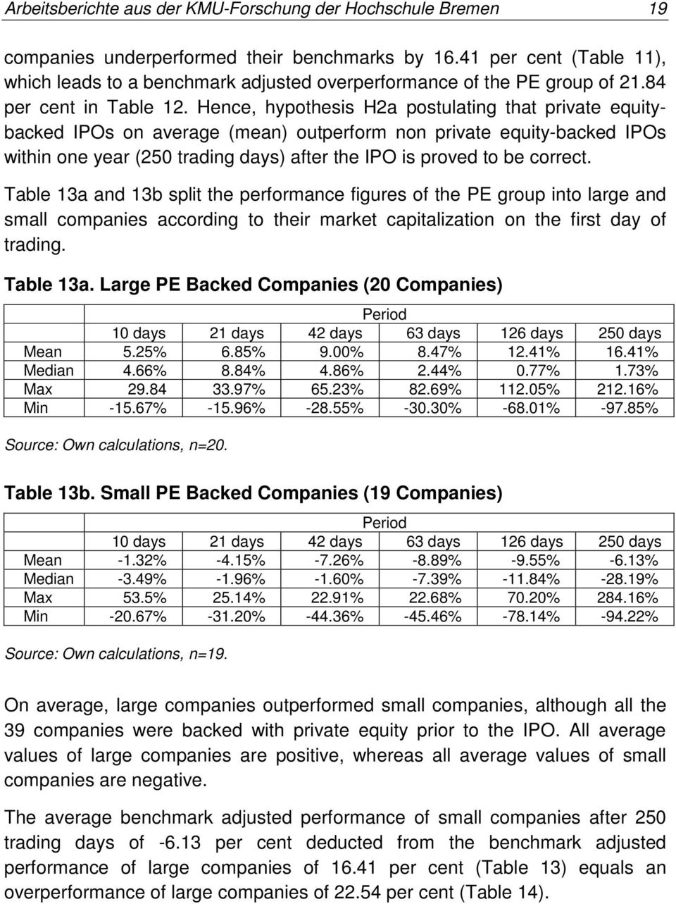 Hence, hypothesis H2a postulating that private equitybacked IPOs on average (mean) outperform non private equity-backed IPOs within one year (250 trading days) after the IPO is proved to be correct.