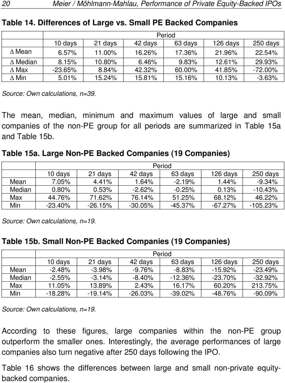 63% Source: Own calculations, n=39. The mean, median, minimum and maximum values of large and small companies of the non-pe group for all periods are summarized in Table 15a