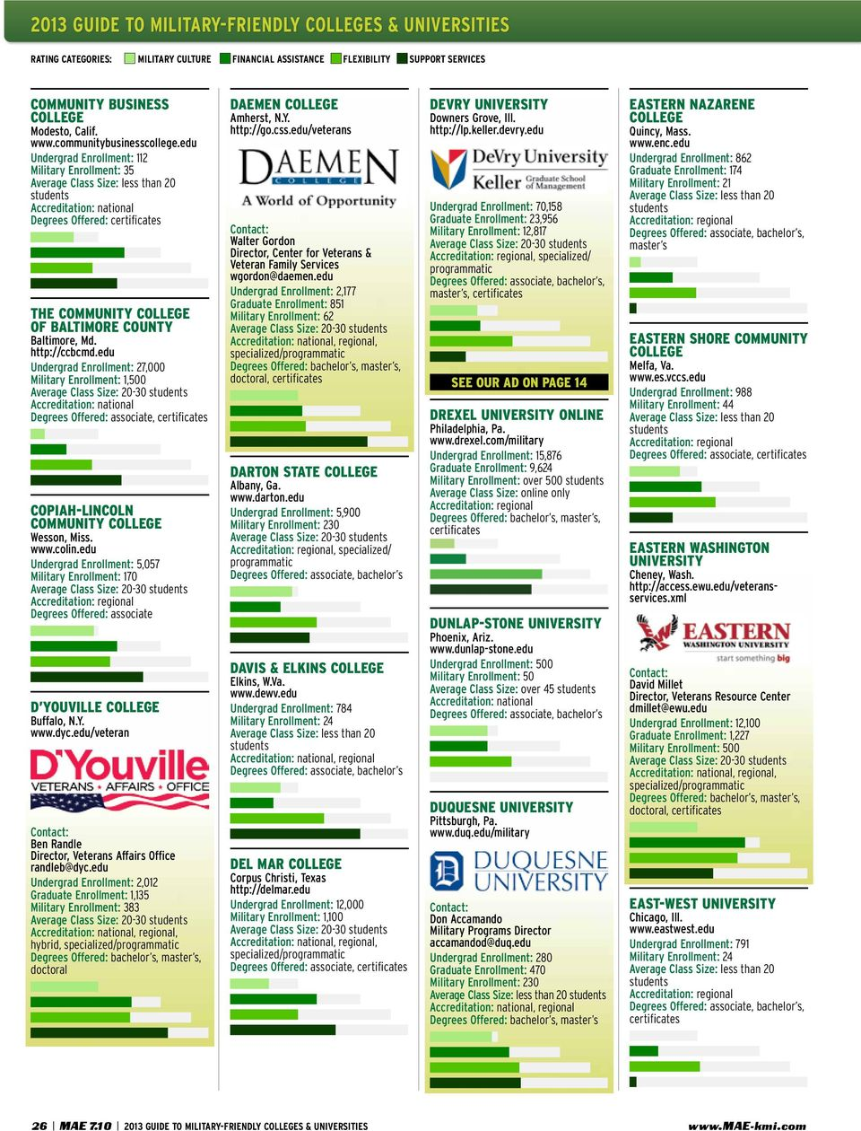 edu Undergrad Enrollment: 5,057 Military Enrollment: 170 Degrees Offered: associate D Youville Buffalo, N.Y. www.dyc.edu/veteran Ben Randle Director, Veterans Affairs Office randleb@dyc.