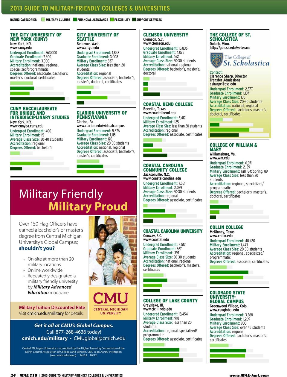 a.cuny.edu Undergrad Enrollment: 400 Military Enrollment: 15 Average Class Size: 30-40 Degrees Offered: bachelor s City of Seattle Bellevue, Wash. www.cityu.