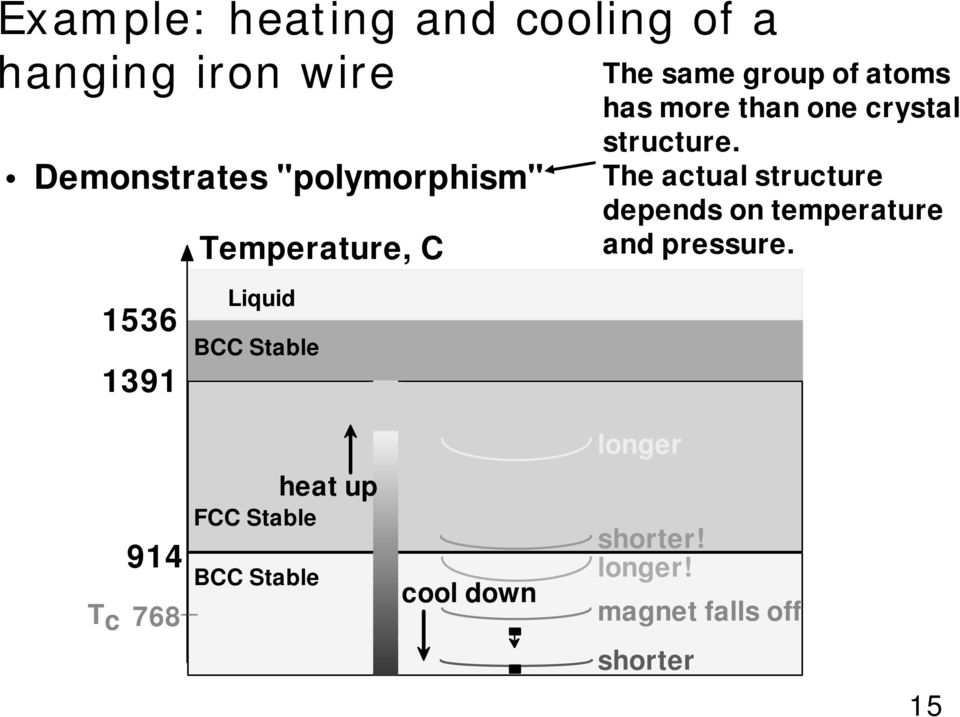 The actual structure depends on temperature and pressure.