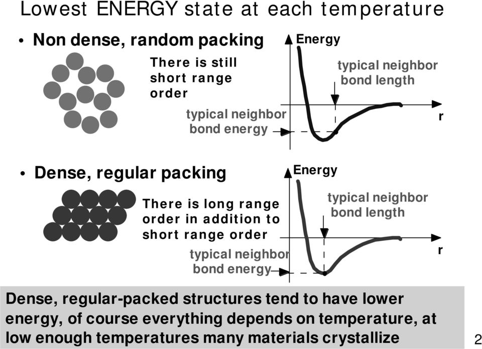 to short range order typical neighbor bond energy typical neighbor bond length r Dense, regular-packed structures tend