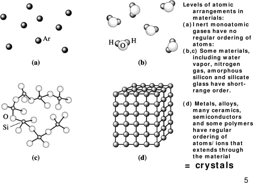silicon and silicate glass have shortrange order.