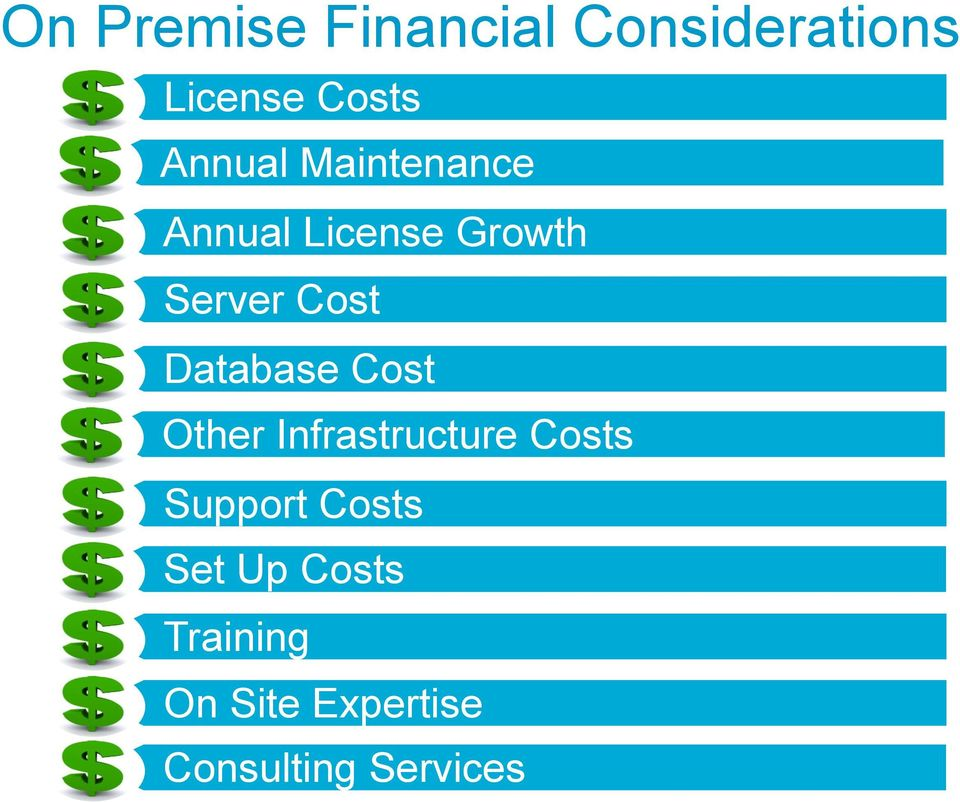 Database Cost Other Infrastructure Costs Support Costs