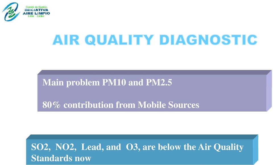NO2 Lead and O3 are below the Air Quality