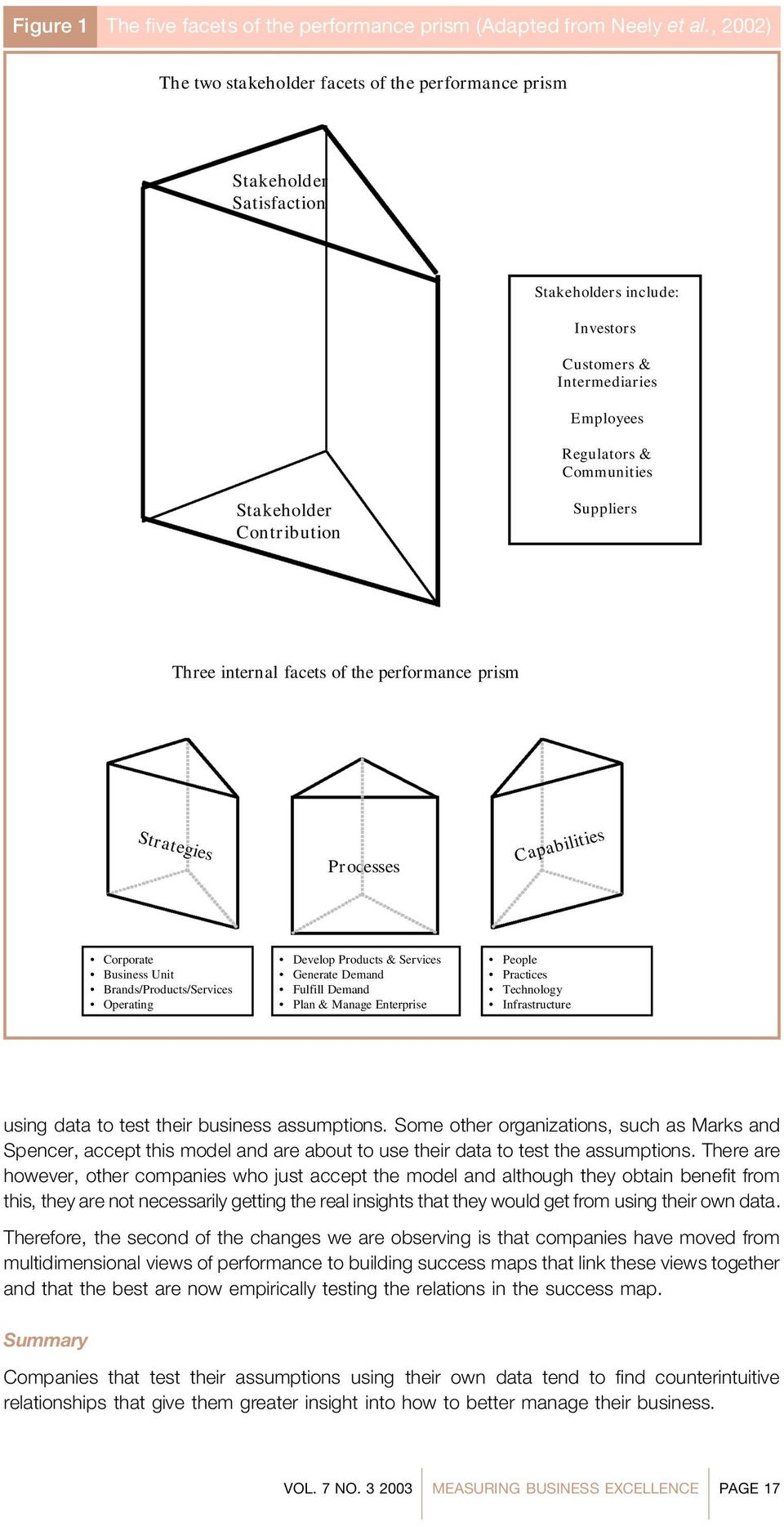 Three internal facets of the performance prism Strategies Processes Capabilities Corporate Business Unit Brands/Products/Services Operating Develop Products & Services Generate Demand Fulfill Demand