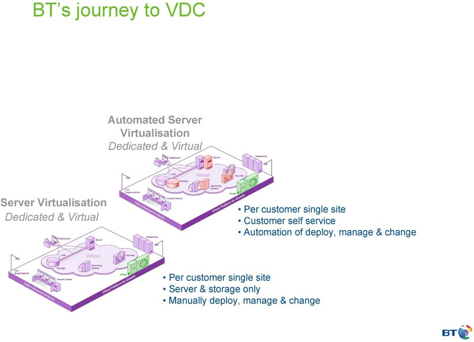 site Customer self service Automation of deploy, manage & change Per