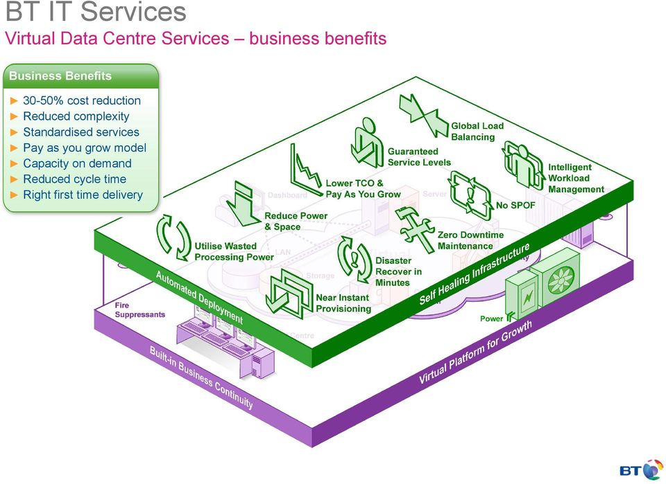 complexity Standardised services Pay as you grow model