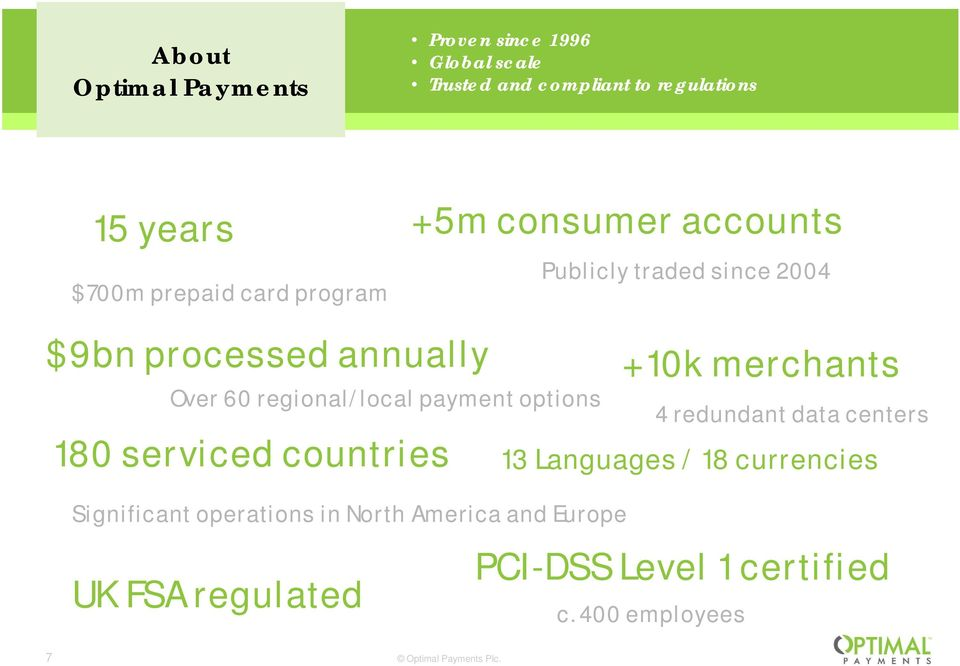 Significant operations in North America and Europe UK FSA regulated +5m consumer accounts Publicly traded