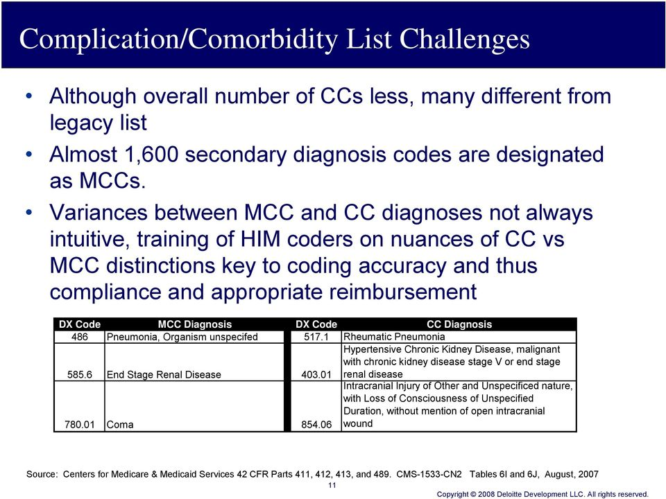 Code MCC Diagnosis DX Code CC Diagnosis 486 Pneumonia, Organism unspecifed 517.1 Rheumatic Pneumonia 585.6 End Stage Renal Disease 403.