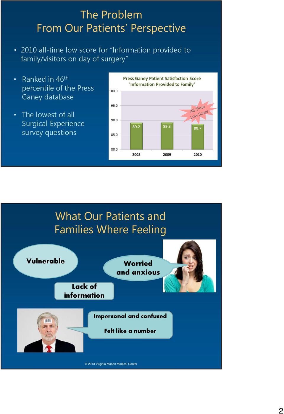 lowest of all Surgical Experience survey questions What Our Patients and Families Where