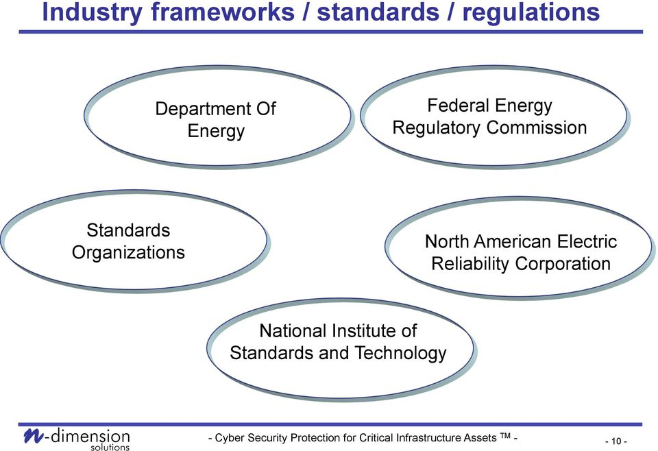 Organizations North American Electric Reliability