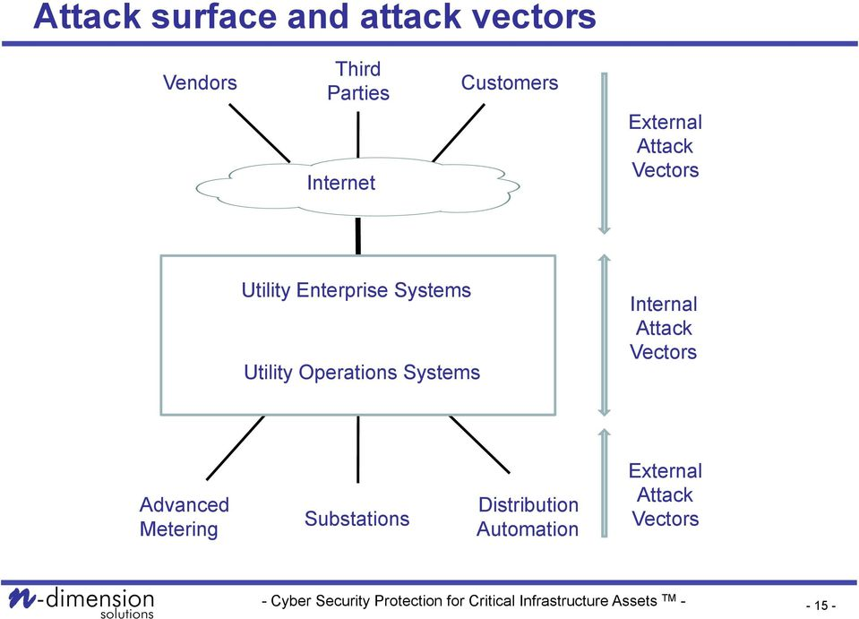 Utility Operations Systems Internal Attack Vectors Advanced