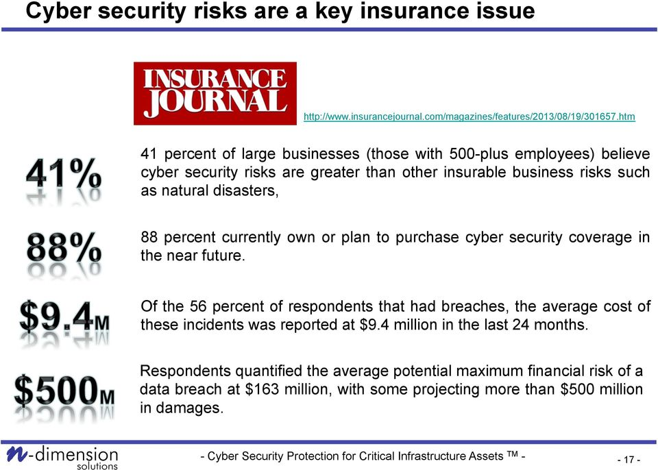 disasters, 88 percent currently own or plan to purchase cyber security coverage in the near future.