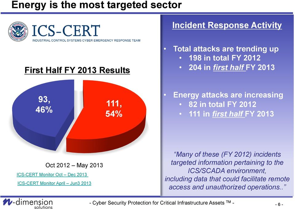 2013 Oct 2012 May 2013 ICS-CERT Monitor Oct Dec 2013 ICS-CERT Monitor April Jun3 2013 Many of these (FY 2012) incidents targeted