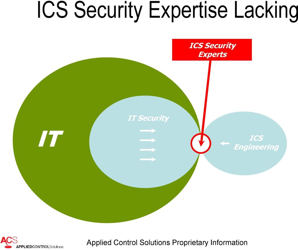 Experts IT Security