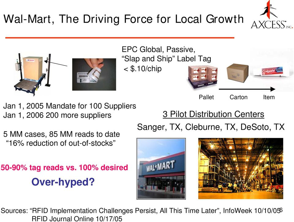RFID Will Become the Next Dominant Technology in the Dallas