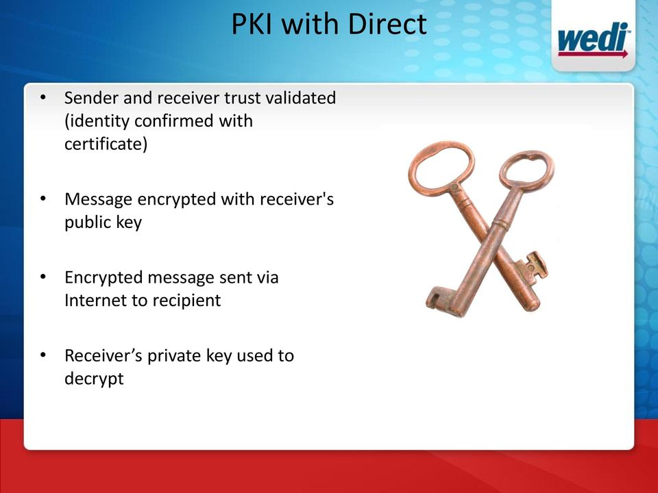 with receiver's public key Encrypted message sent via