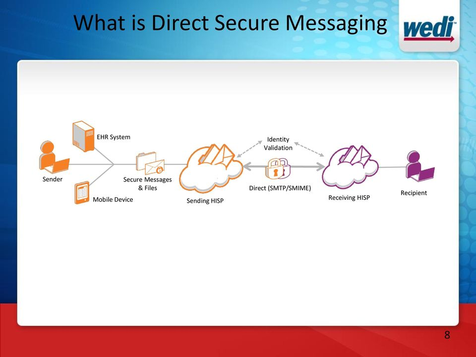 Device Secure Messages & Files Sending