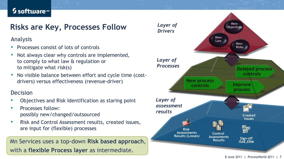Identification as staring point Processes follow: possibly new/changed/outsourced Risk and Control Assessment results, created issues, are input for (flexible) processes Mn Services uses a top-down