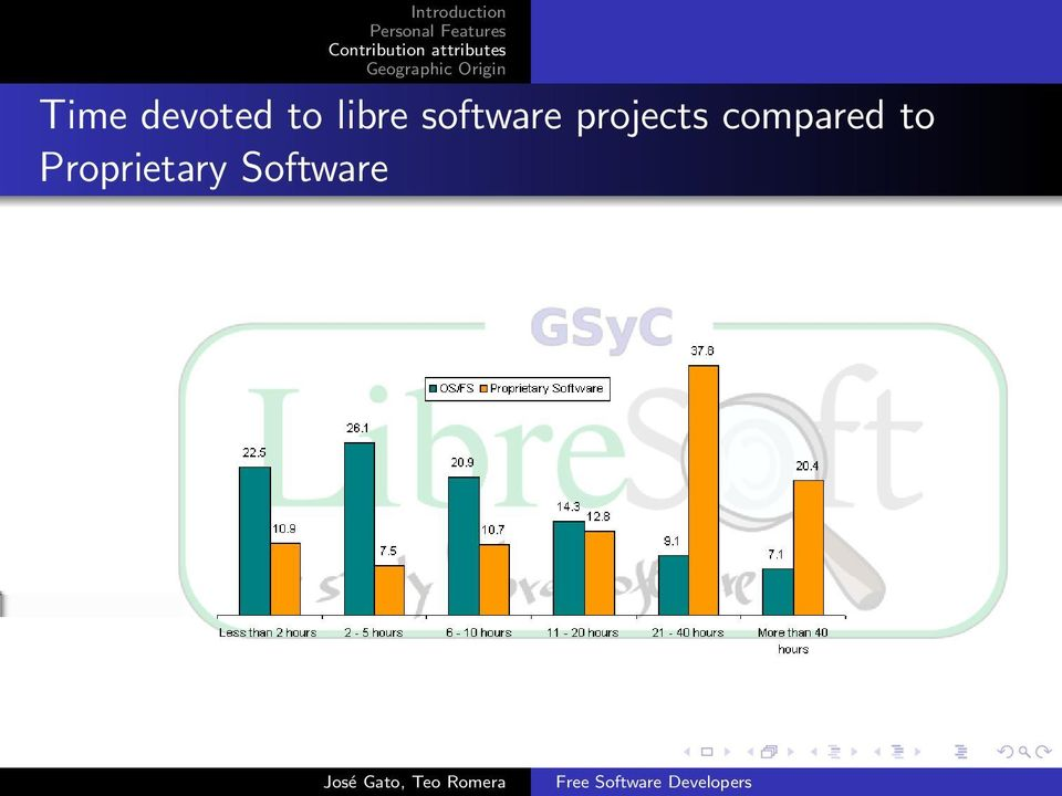 projects compared