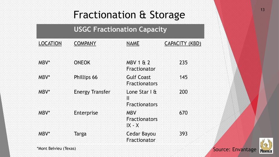 Energy Transfer Lone Star I & II Fractionators MBV* Enterprise MBV Fractionators IX - X