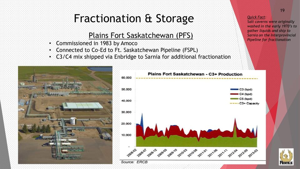 Saskatchewan Pipeline (FSPL) C3/C4 mix shipped via Enbridge to Sarnia for additional