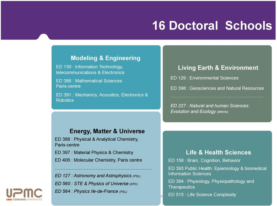 ED 227 : Natural and human Sciences: Evolution and Ecology (MNHN) Energy, Matter & Universe ED 388 : Physical & Analytical Chemistry, Paris-centre ED 397 : Material Physics & Chemistry Life & Health