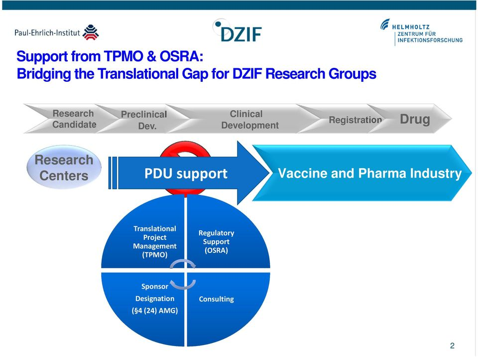 Clinical Development Registration Drug Research Centers PDU support Vaccine and