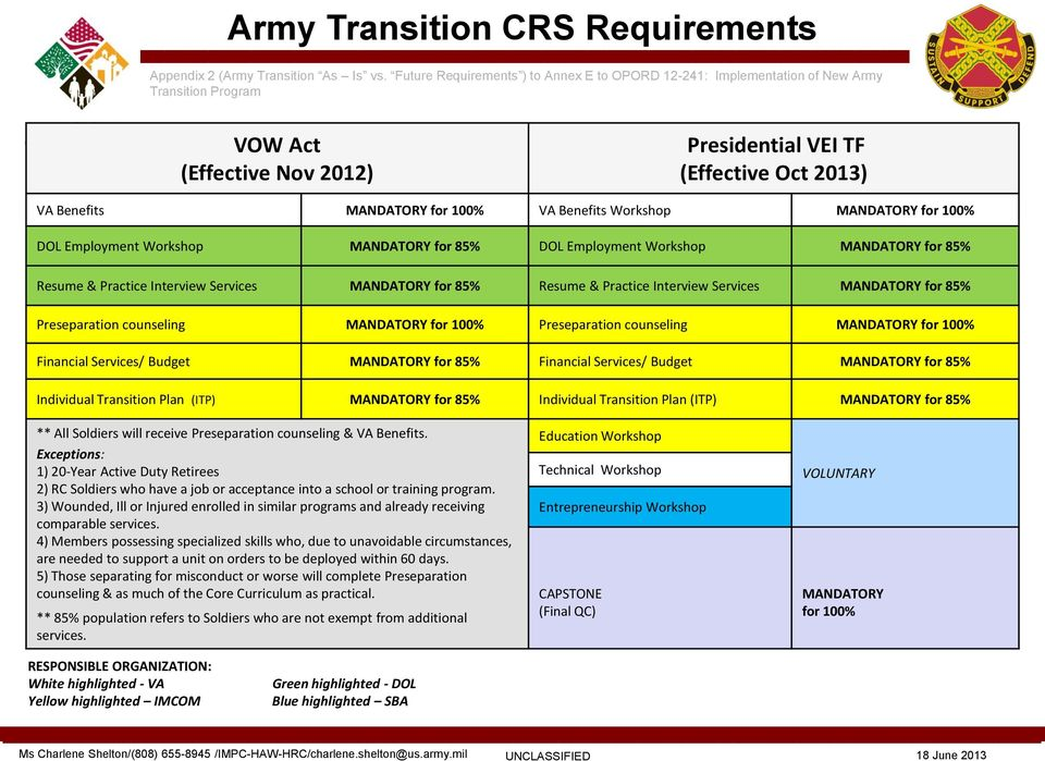 Dd Form 2958 Army Strong For Life Pdf Geekbee S Deviantart Favourites