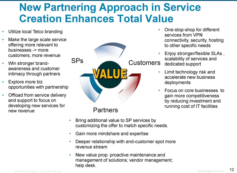 revenue SPs Partners Customers Bring additional value to SP services by customizing the offer to match specific needs.