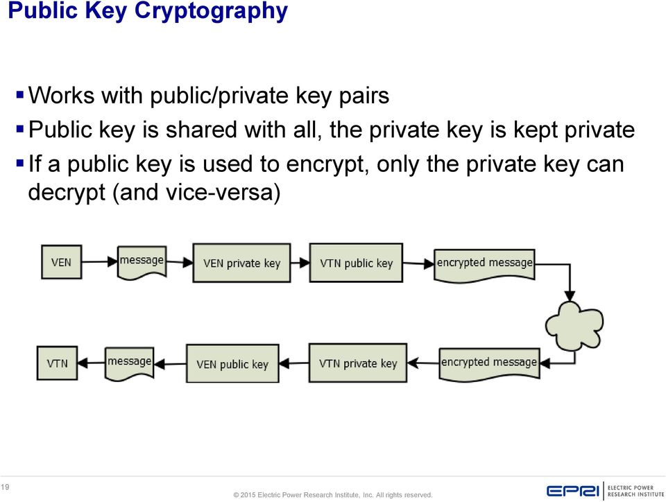 key is kept private If a public key is used to