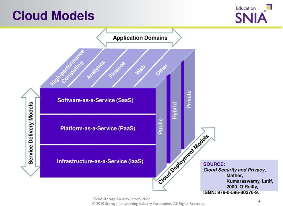 Infrastructure-as-a-Service (IaaS) Public Hybrid Private SOURCE: