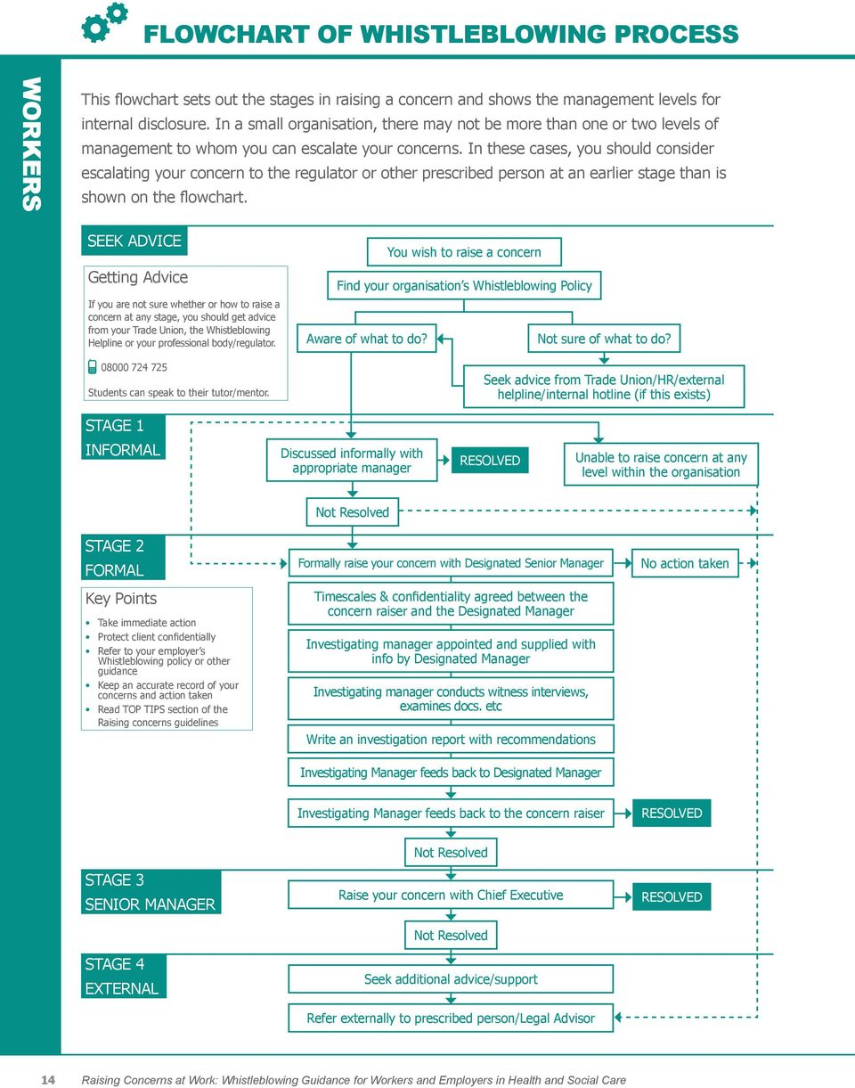 In these cases, you should consider escalating your concern to the regulator or other prescribed person at an earlier stage than is shown on the flowchart.
