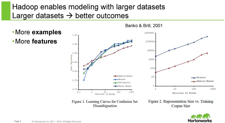 examples More features Banko & Brill, 2001