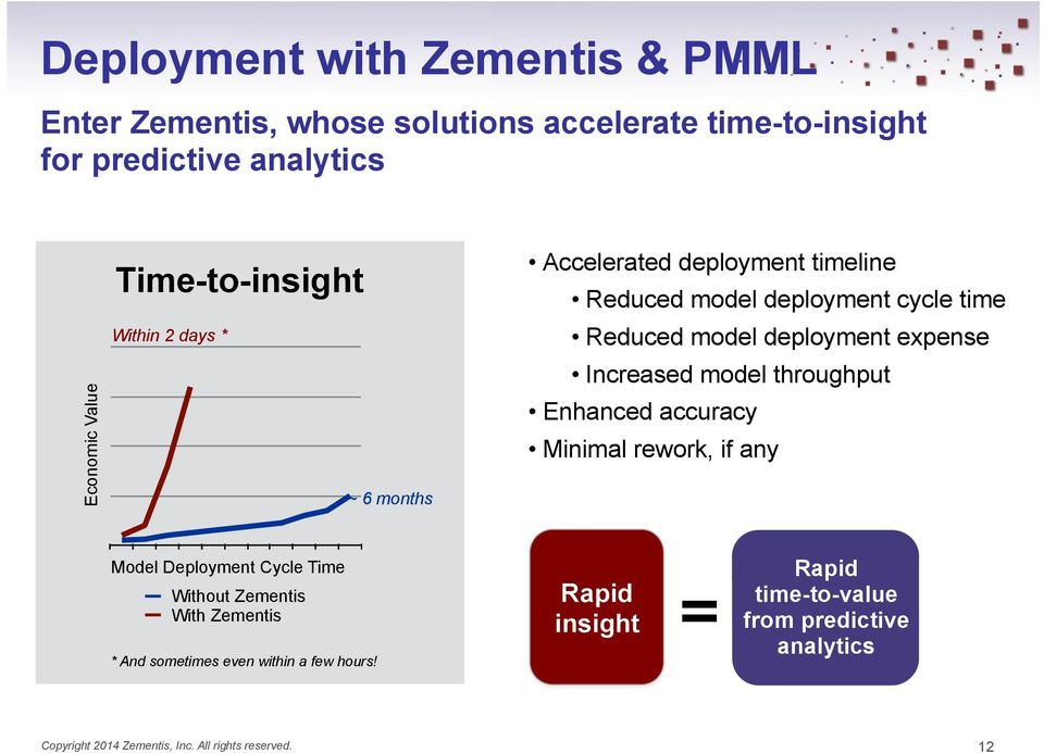expense Increased model throughput Enhanced accuracy Minimal rework, if any Model Deployment Cycle Time Without Zementis With Zementis *