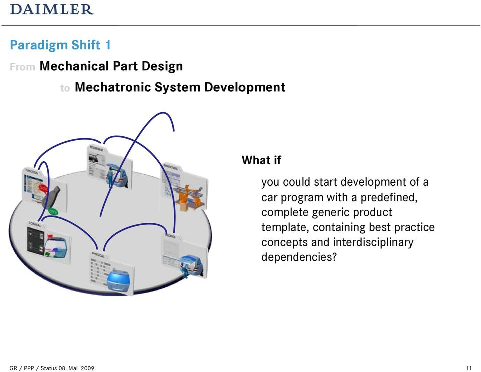 System Development What if you could start development of a car program