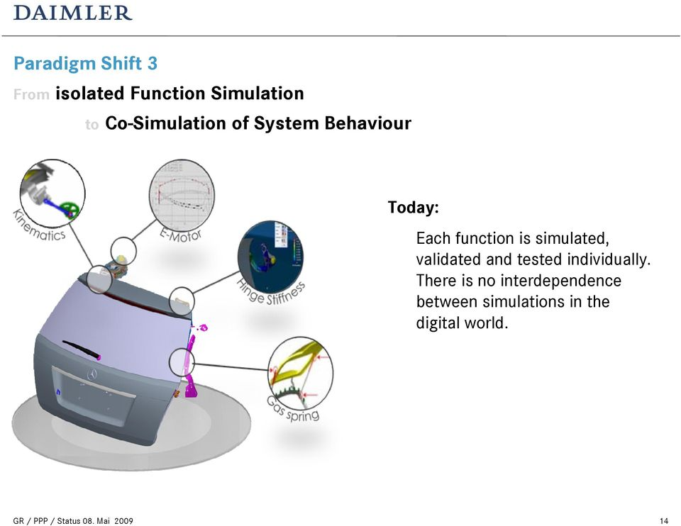 Co-Simulation of System Behaviour Today: Each function is
