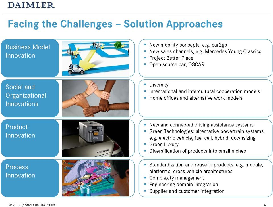 s Solution Approaches Business Model Innovation New mobility concepts, e.g.