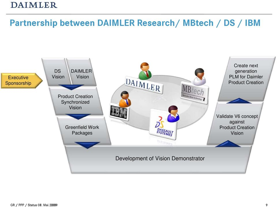 DS Vision DAIMLER Vision Create next generation PLM for Daimler Product Creation