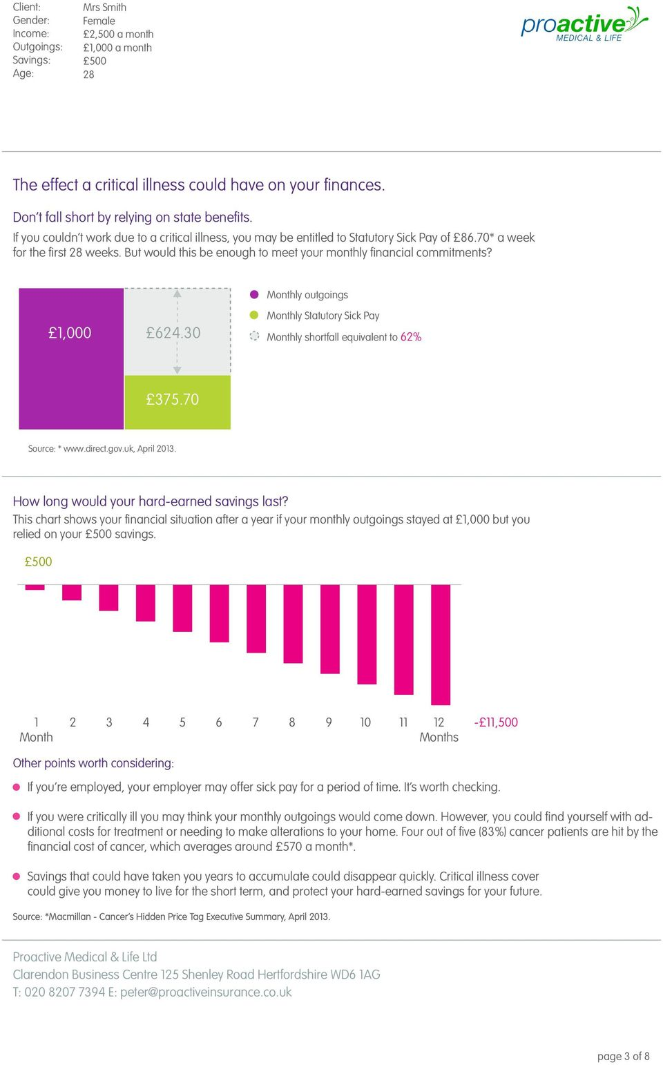 Monthly outgoings 1,000 624.30 Monthly Statutory Sick Pay Monthly shortfall equivalent to 62% 375.70 Source: * www.direct.gov.uk, April 2013. How long would your hard-earned savings last?