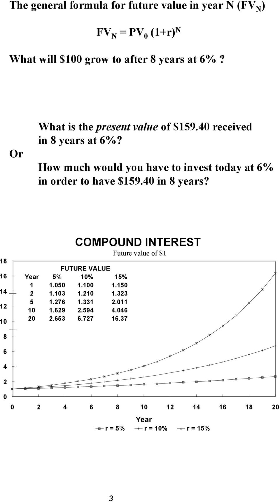 How much would you have to invest today at 6% in order to have $159.40 in 8 years? 18 16 14 12 10 8 6 4 2 Year 1 2 5 10 20 5% 1.