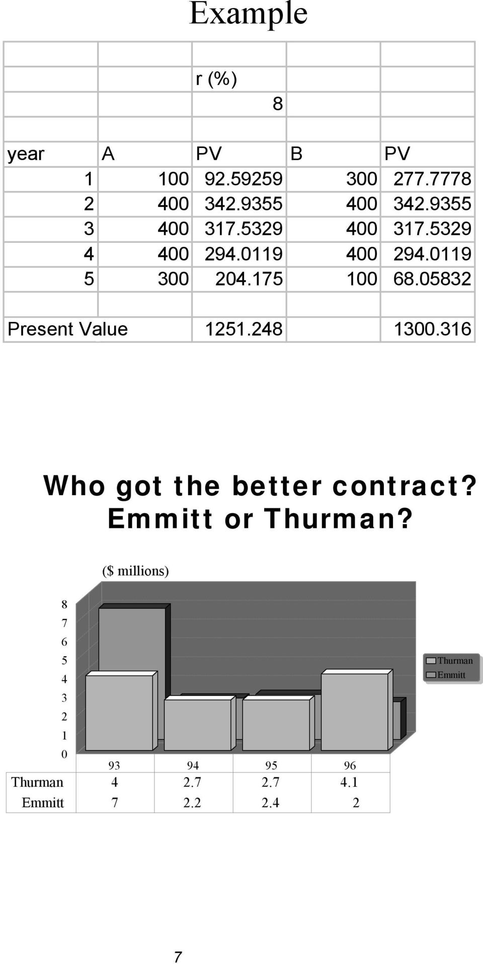 05832 Present Value 1251.248 1300.316 Who got the better contract? Emmitt or Thurman?
