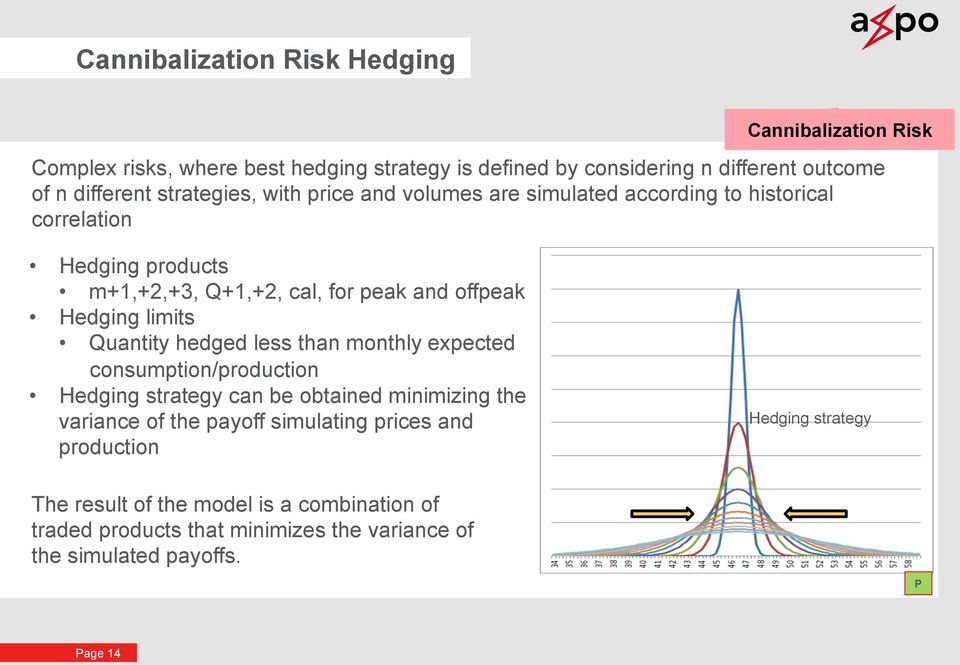limits Quantity hedged less than monthly expected consumption/production Hedging strategy can be obtained minimizing the variance of the payoff simulating