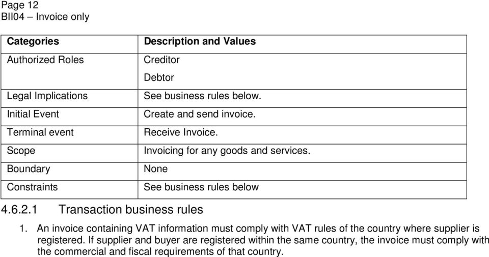6.2.1 Transaction business rules 1. An invoice containing VAT information must comply with VAT rules of the country where supplier is registered.