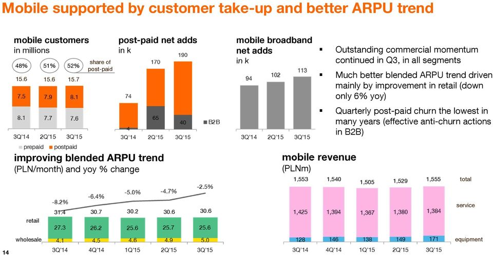 better blended ARPU trend driven mainly by improvement in retail (down only 6% yoy) Quarterly post-paid churn the lowest in many years (effective