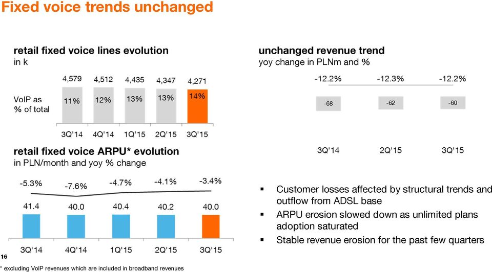 affected by structural trends and outflow from ADSL base ARPU erosion slowed down as unlimited plans adoption